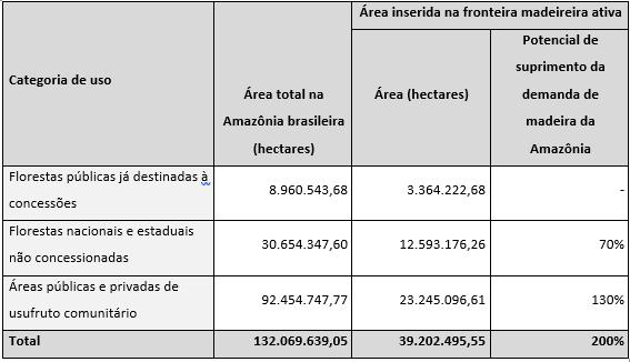 Como conservar as florestas da Amazônia antes que sigam o mesmo exemplo do que fizemos com as florestas de Pau-Brasil?¹