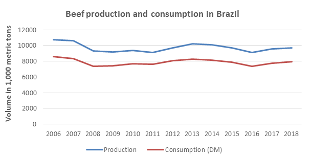 What's the beef? Brazil's climate emissions