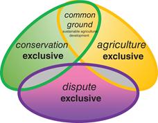 Bioprodutos no Brasil: disputas e concordâncias de uma agenda comum da agropecuária e proteção da natureza